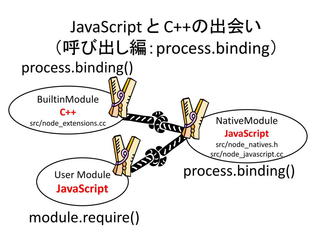 process.binding() BuiltinModule C++ src/node_ex...