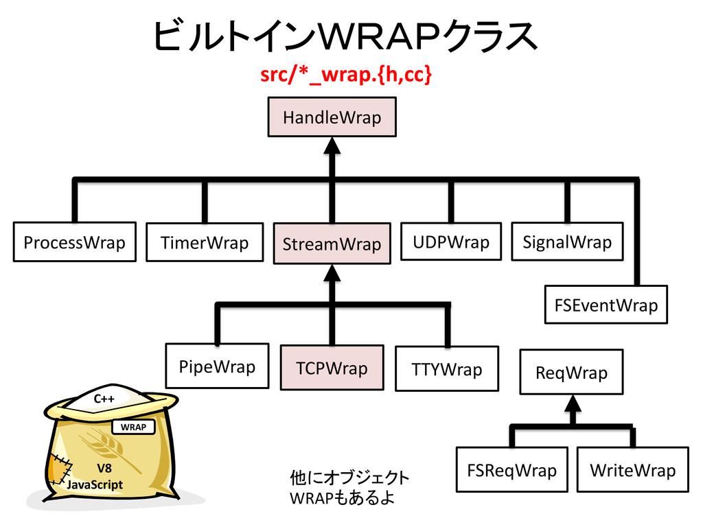 ビルトインWRAPクラス src/*_wrap.{h,cc} HandleWrap Strea...
