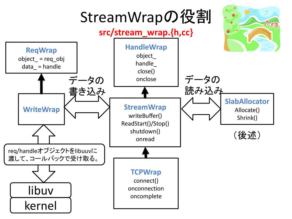 StreamWrapの役割 src/stream_wrap.{h,cc} HandleWrap...