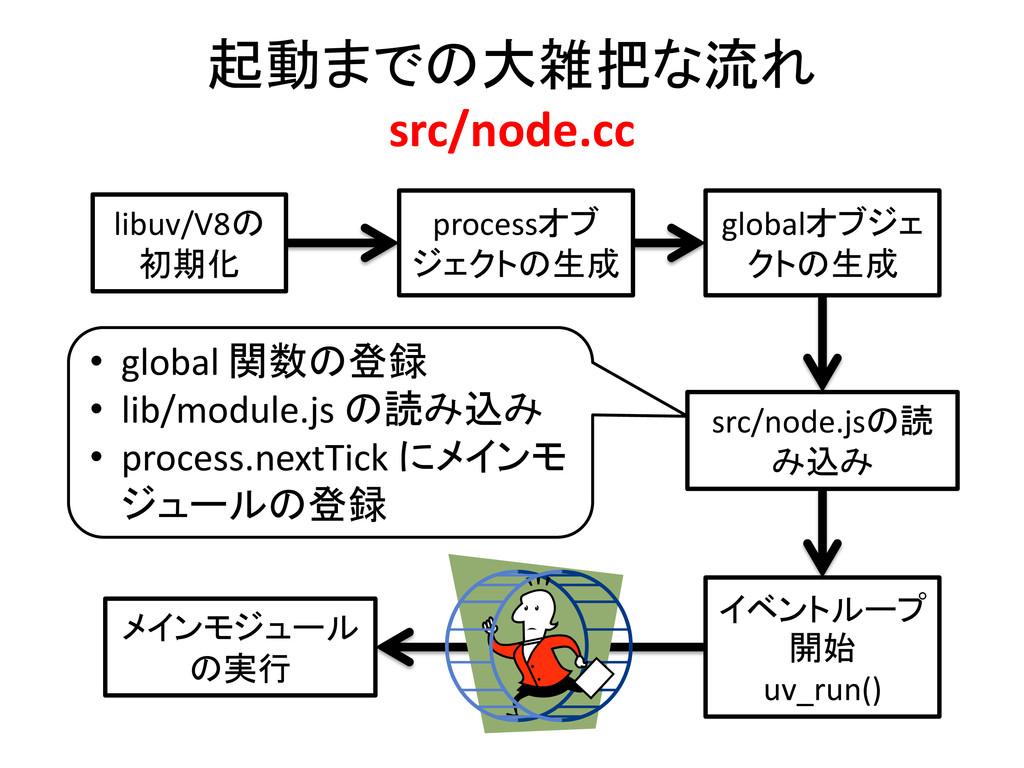 起動までの大雑把な流れ src/node.cc libuv/V8の 初期化 processオブ...