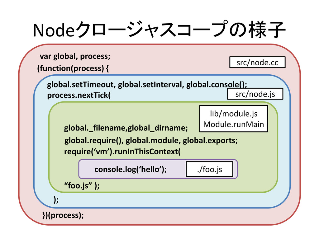 Nodeクロージャスコープの様子 (function(process) { })(proces...