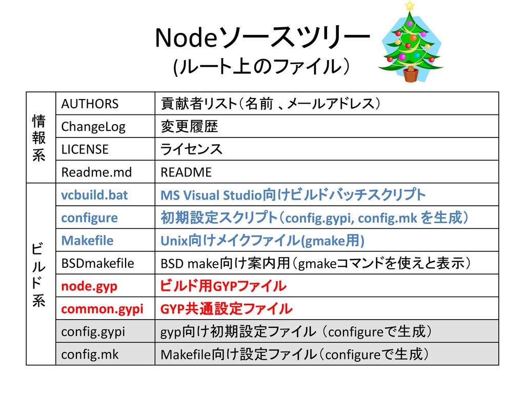 Nodeソースツリー (ルート上のファイル) 情 報 系 AUTHORS 貢献者リスト(名前 ...