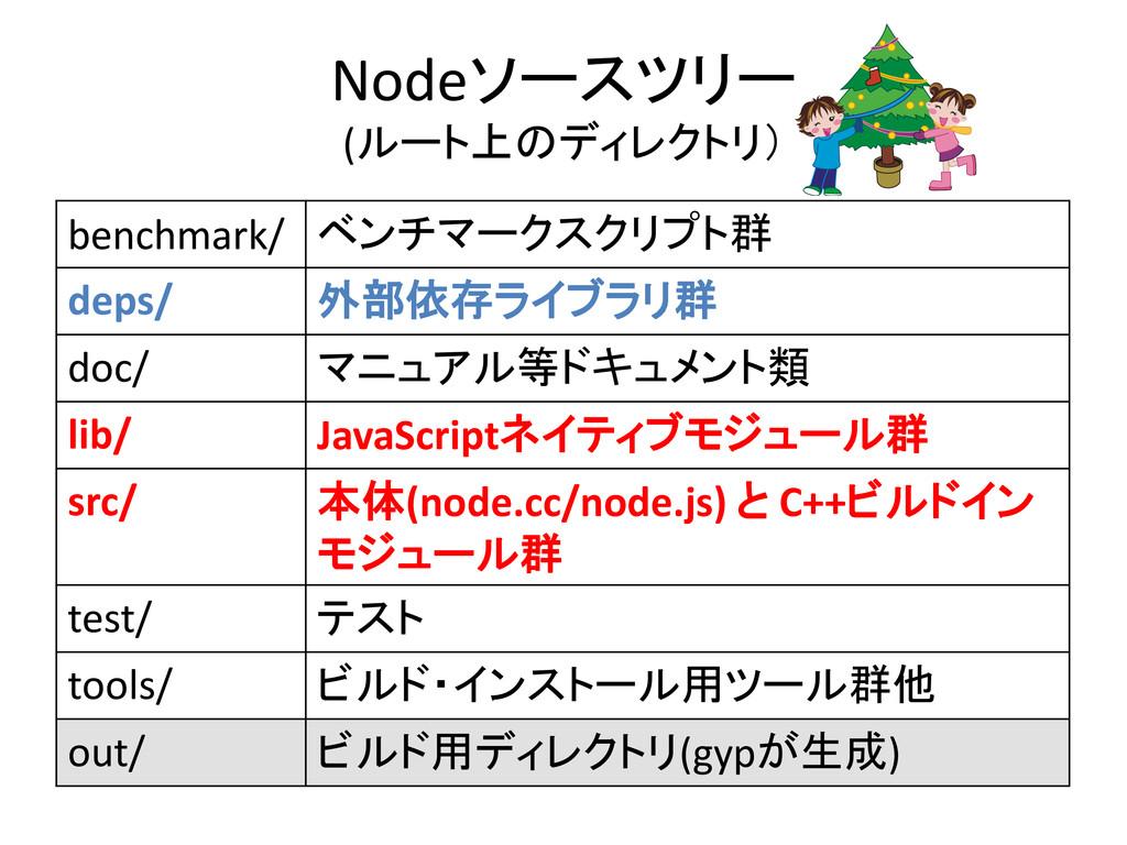 Nodeソースツリー (ルート上のディレクトリ) benchmark/ ベンチマークスクリプト...