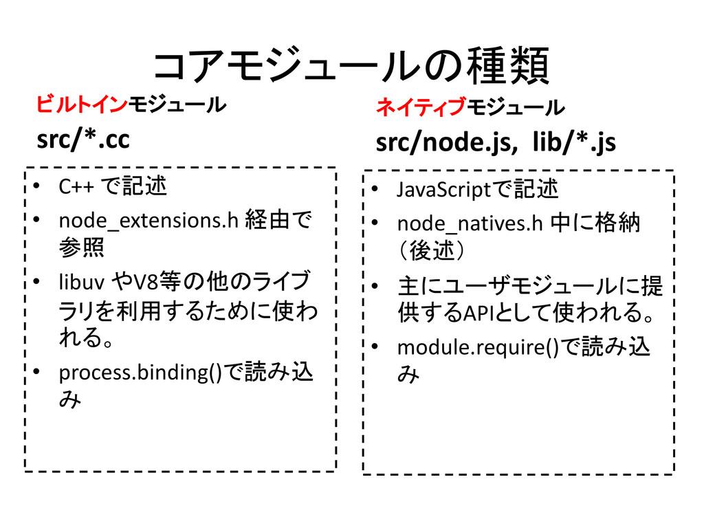 • C++ で記述 • node_extensions.h 経由で 参照 • libuv やV...