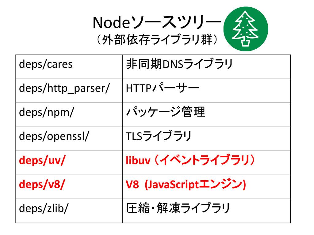 Nodeソースツリー (外部依存ライブラリ群) deps/cares 非同期DNSライブラリ ...