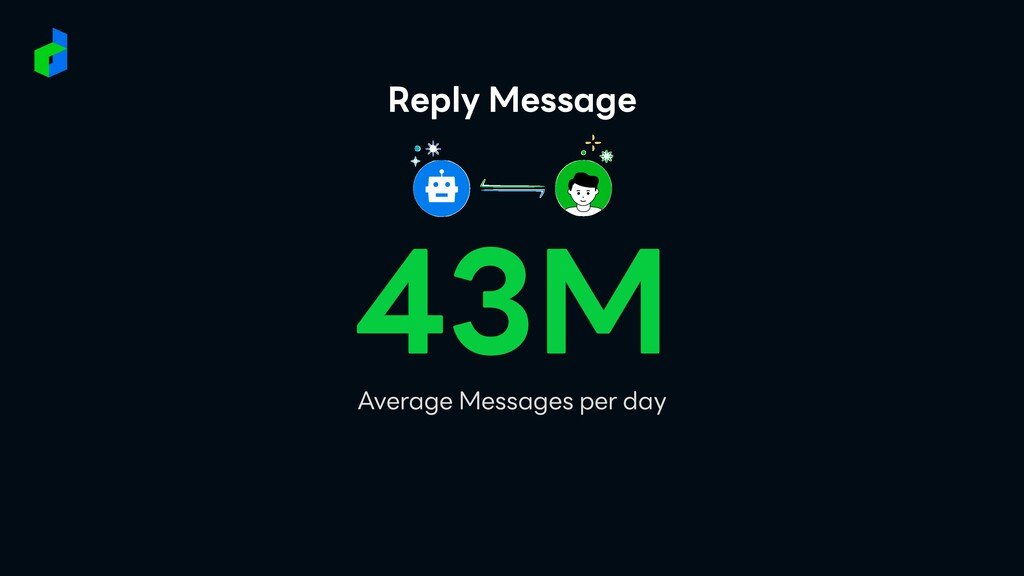 Reply Message 43M Average Messages per day