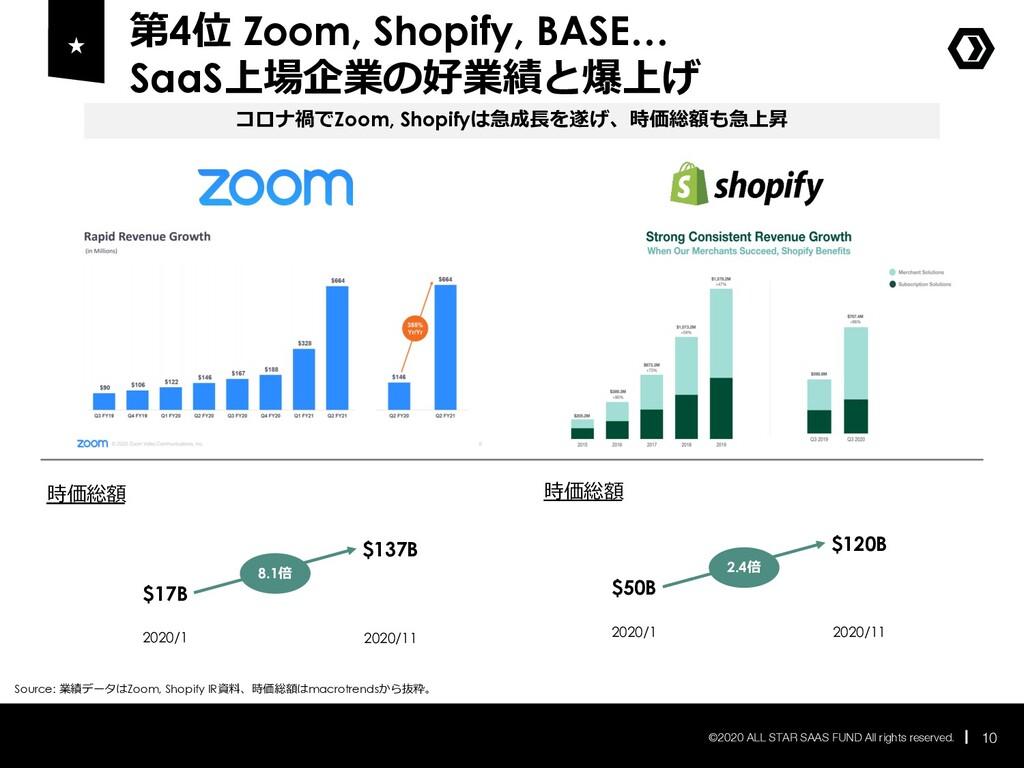 第4位 Zoom, Shopify, BASE… SaaS上場企業の好業績と爆上げ 10 ©2...