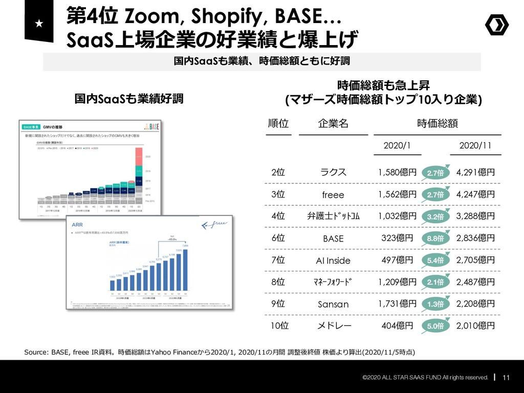 第4位 Zoom, Shopify, BASE… SaaS上場企業の好業績と爆上げ 11 ©2...