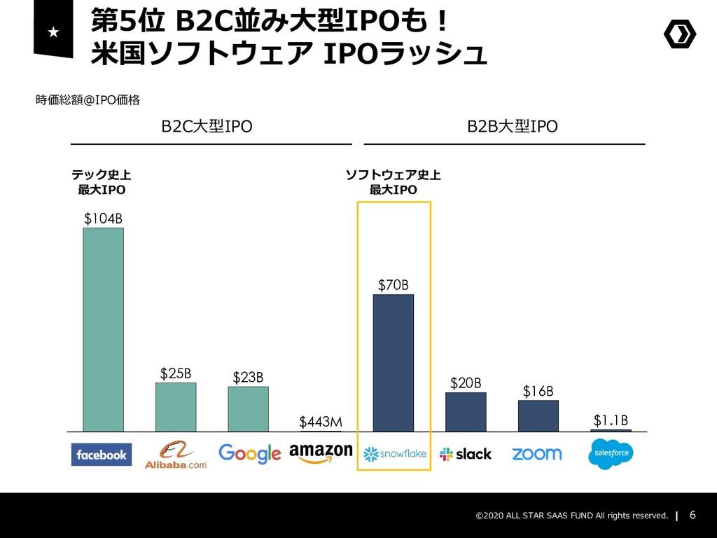 第5位 B2C並み⼤型IPOも︕ ⽶国ソフトウェア IPOラッシュ 6 ©2020 ALL S...