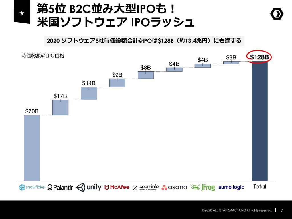 第5位 B2C並み⼤型IPOも︕ ⽶国ソフトウェア IPOラッシュ 7 ©2020 ALL S...