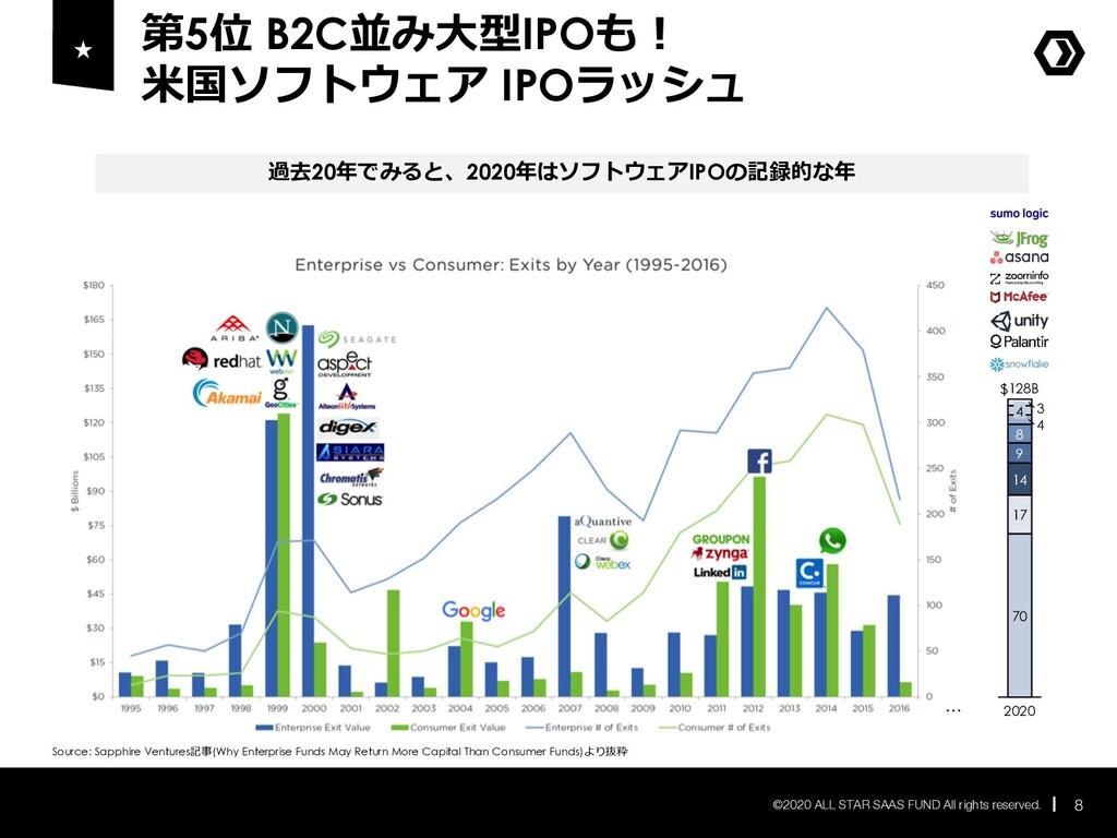 第5位 B2C並み⼤型IPOも︕ ⽶国ソフトウェア IPOラッシュ 8 ©2020 ALL S...