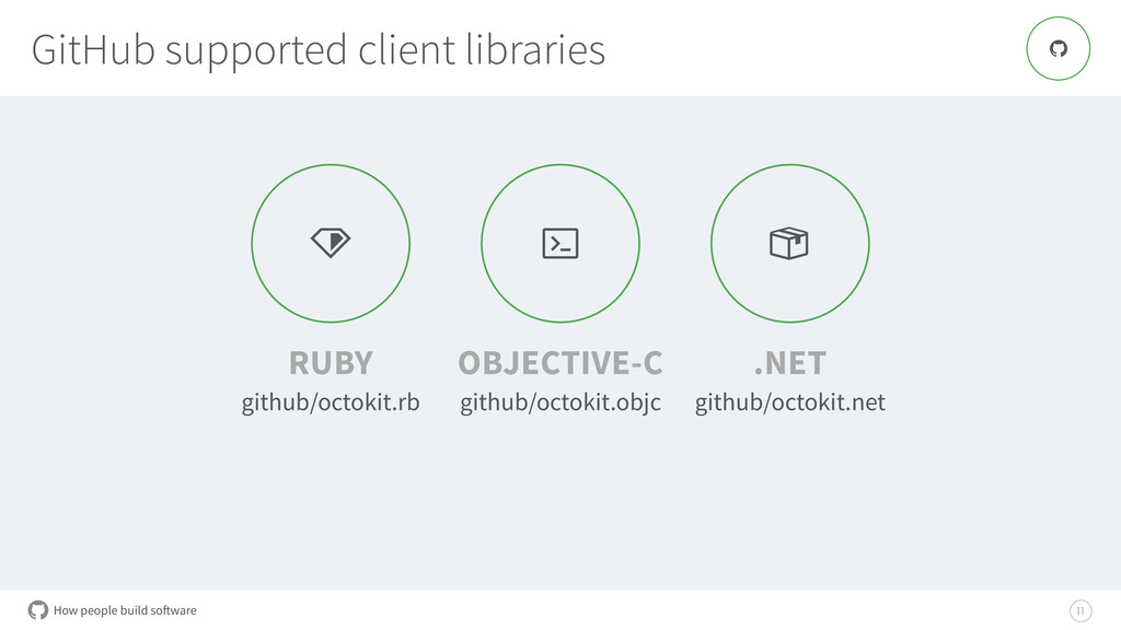 How people build software GitHub supported clie...