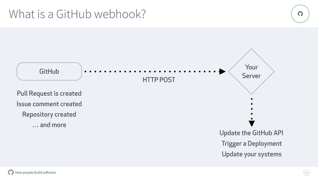 How people build software What is a GitHub webh...