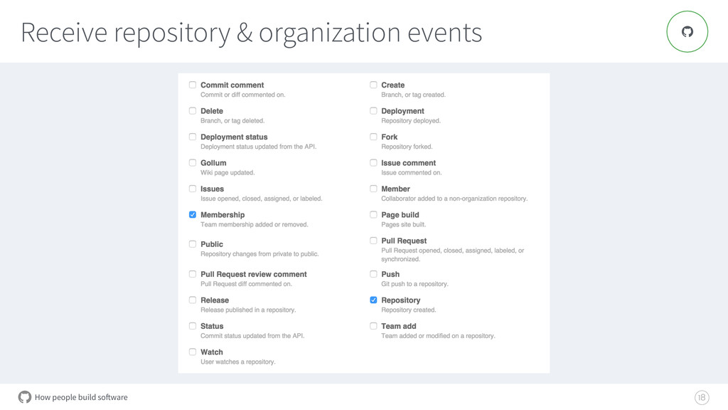 How people build software Receive repository & ...
