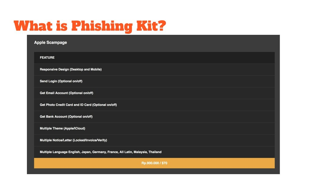 What is Phishing Kit?