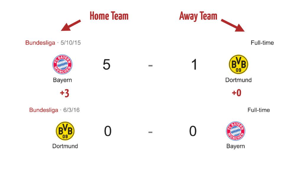 Home Team Away Team +3 +0