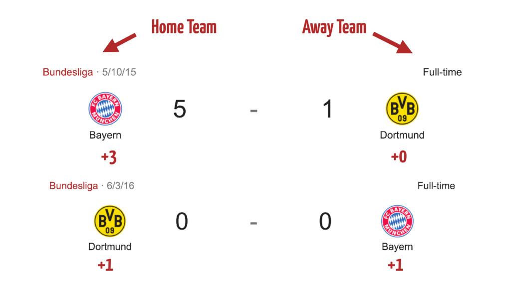 Home Team Away Team +3 +0 +1 +1