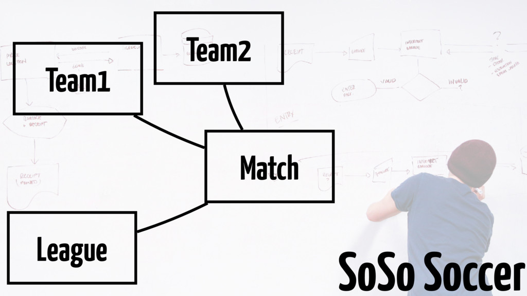 Match Team1 Team2 League SoSo Soccer