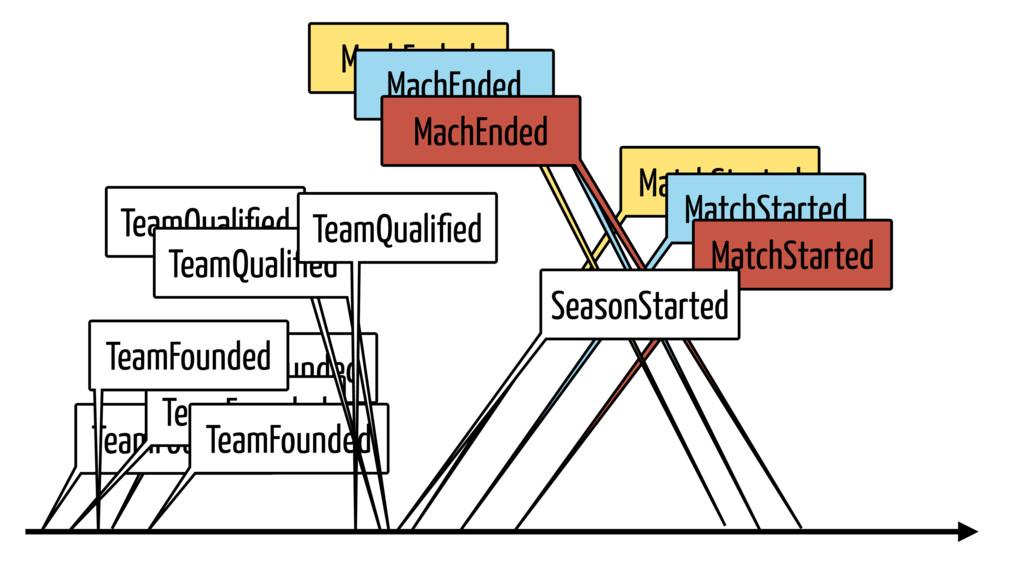 MatchStarted MatchStarted MatchStarted TeamFoun...