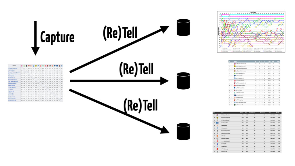 (Re)Tell (Re)Tell (Re)Tell Capture
