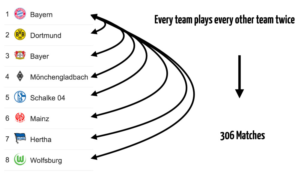Every team plays every other team twice 306 Mat...