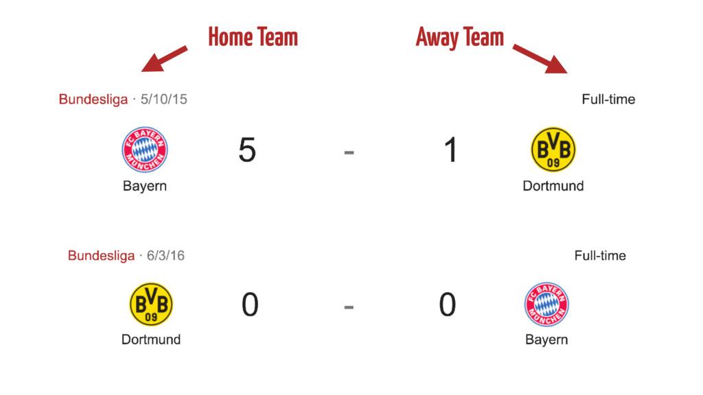 Home Team Away Team
