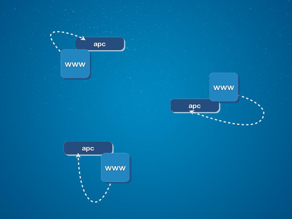 apc apc apc www www www