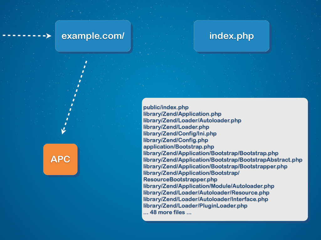 example.com/ index.php public/index.php library...