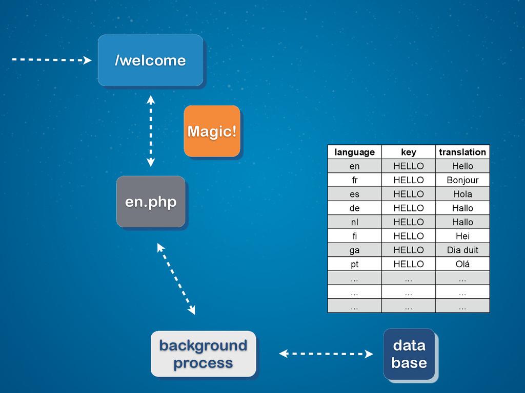 data base language key translation en HELLO Hel...