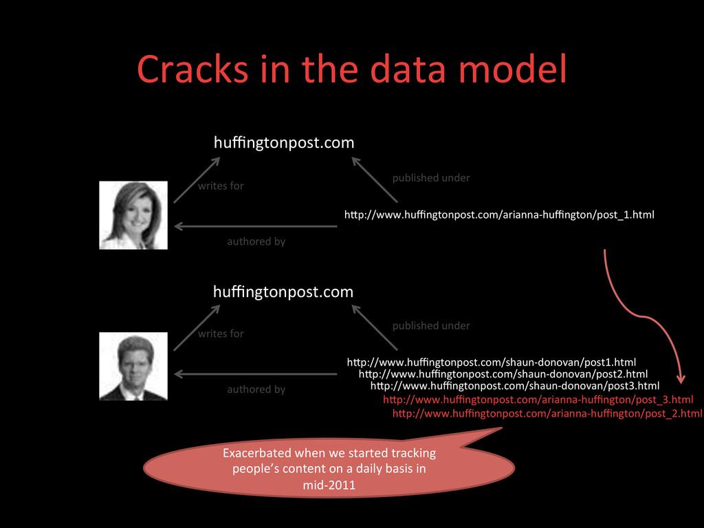Cracks in the data model  huffingt...