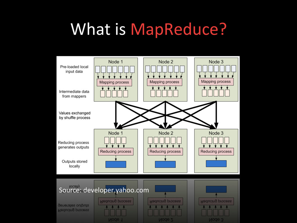What is MapReduce?  Source: develop...