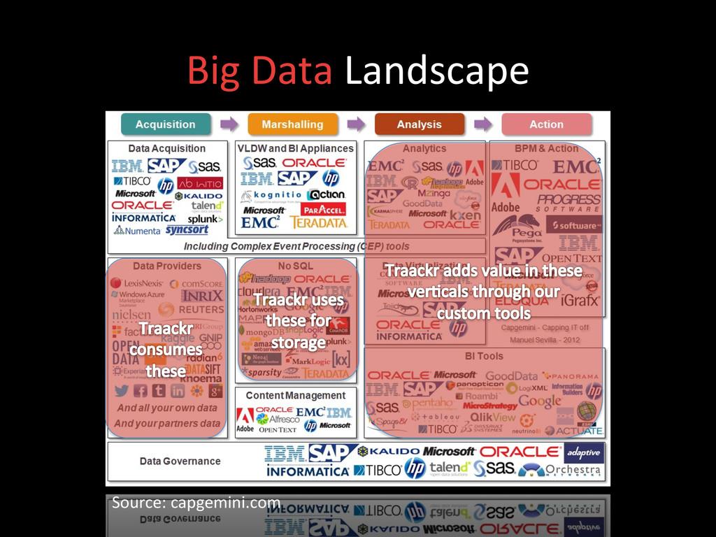 Big Data Landscape  Source: capgemi...