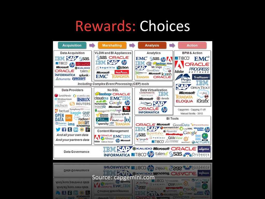 Rewards: Choices  Source: capgemini.co...
