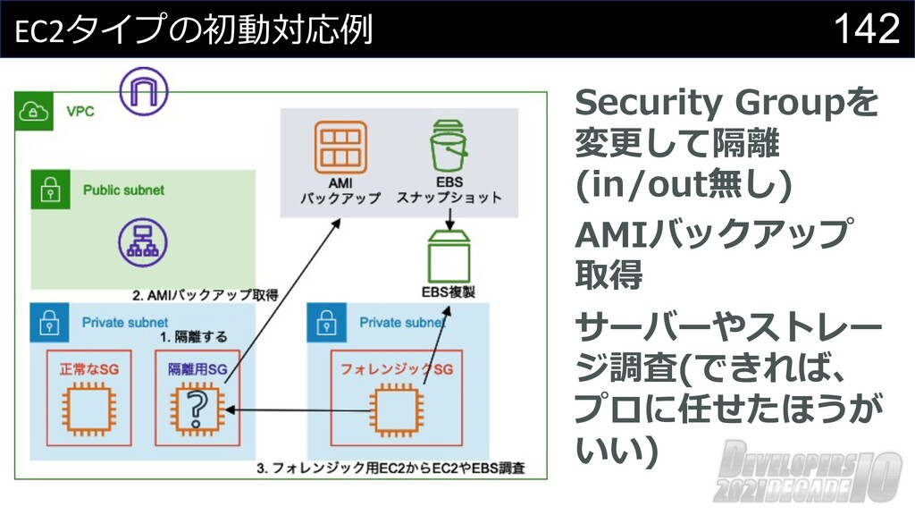 142 EC2タイプの初動対応例 Security Groupを 変更して隔離 (in/out...