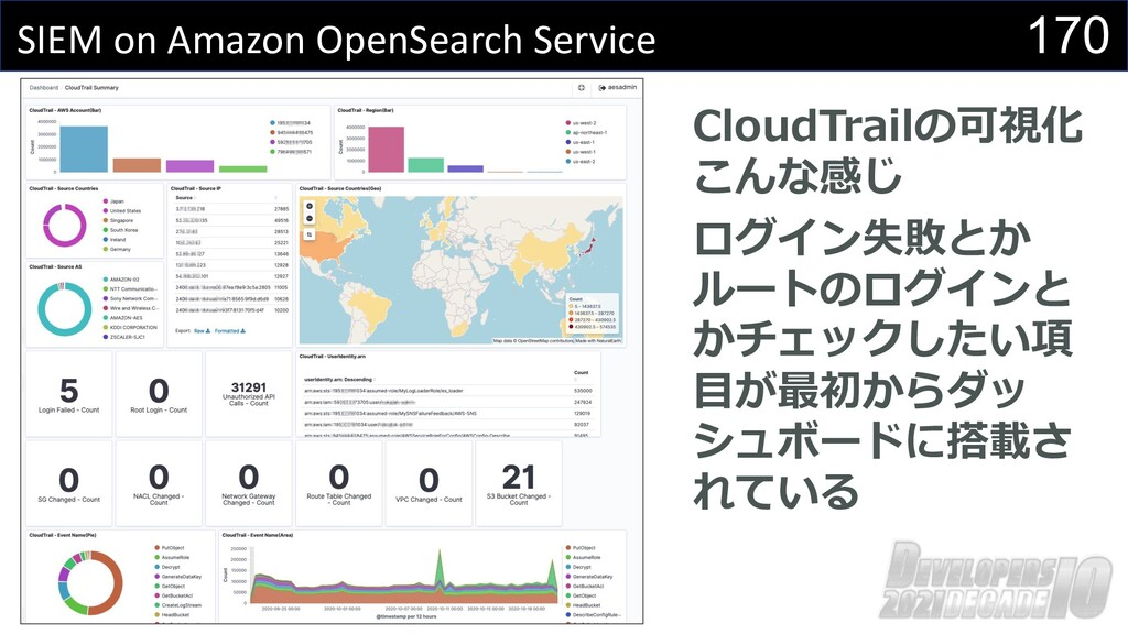 170 SIEM on Amazon OpenSearch Service CloudTrai...