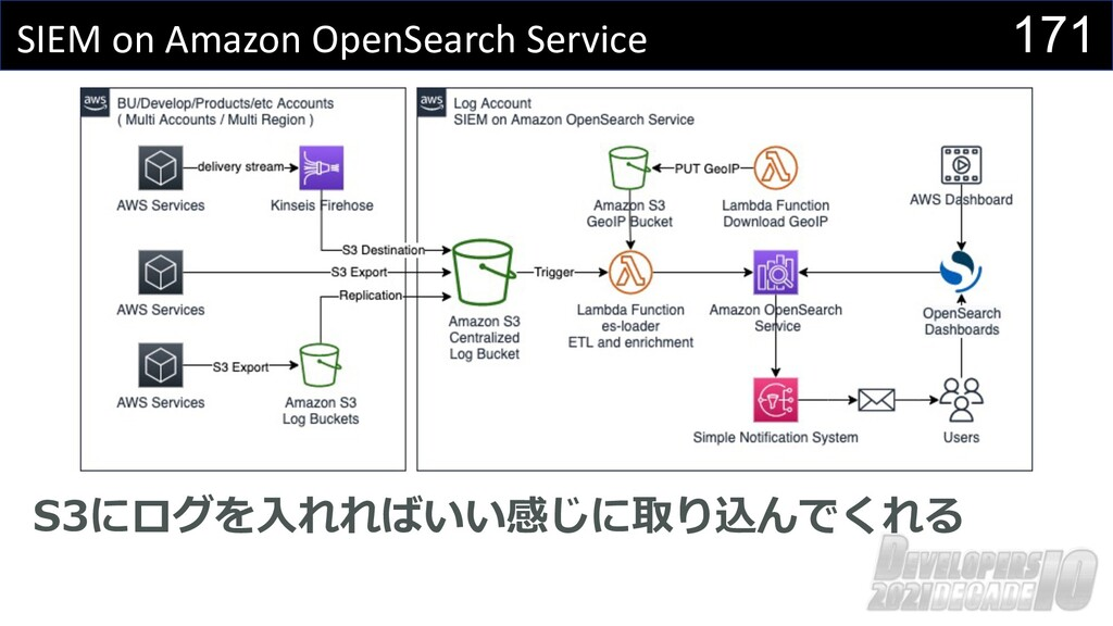 171 SIEM on Amazon OpenSearch Service S3にログを⼊れれ...