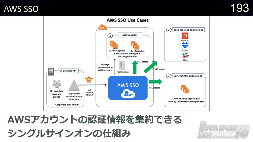 193 AWS SSO AWSアカウントの認証情報を集約できる シングルサインオンの仕組み