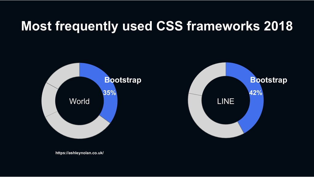 Most frequently used CSS frameworks 2018 World ...