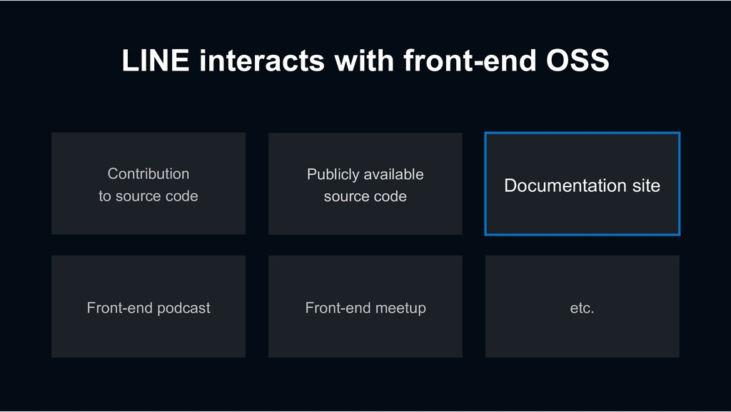 LINE interacts with front-end OSS etc. Publicly...