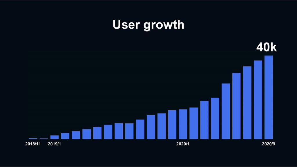 2018/11 2019/1 2020/1 2020/9 User growth 40k