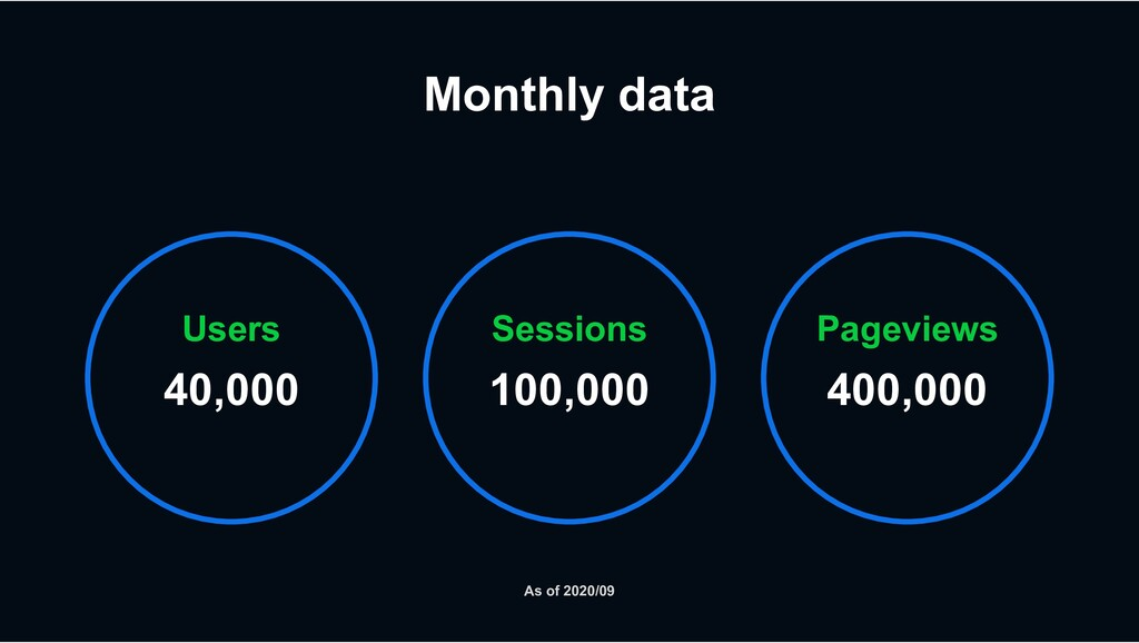 Monthly data Users 40,000 Sessions 100,000 Page...