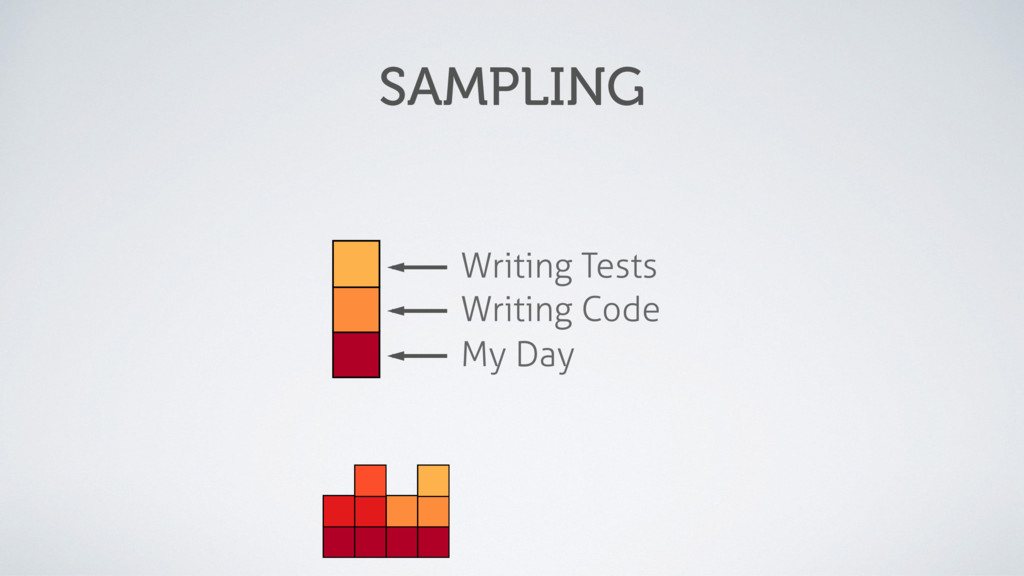My Day Writing Code Writing Tests SAMPLING