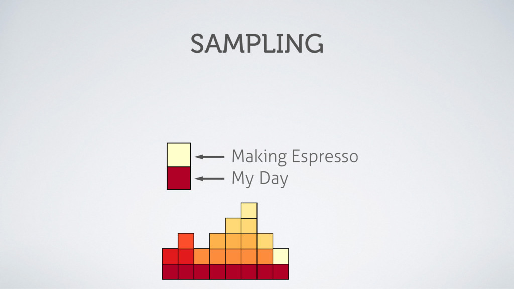 My Day Making Espresso SAMPLING
