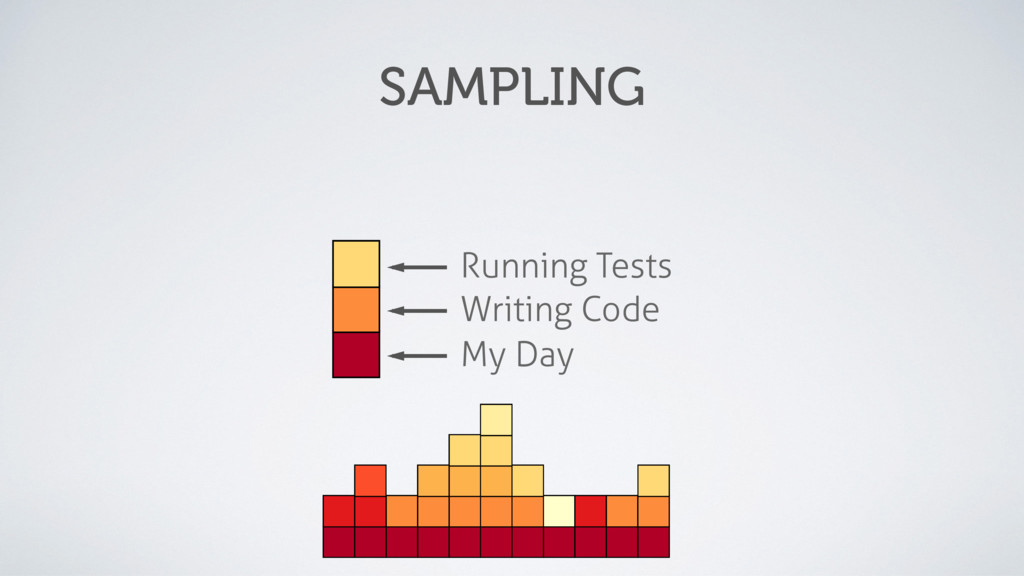 My Day Writing Code Running Tests SAMPLING