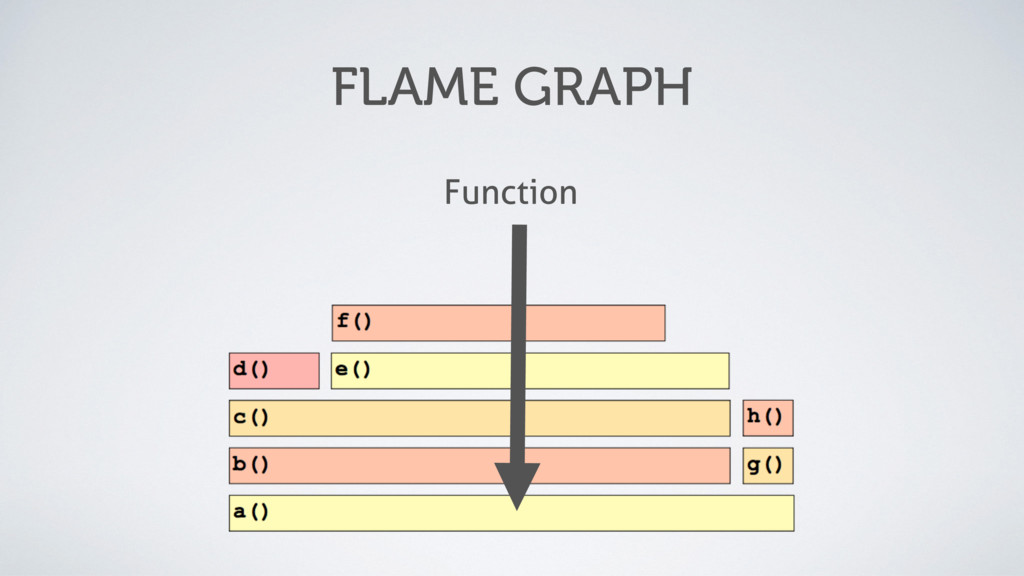 FLAME GRAPH Function