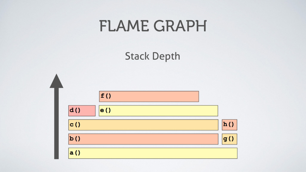 FLAME GRAPH Stack Depth