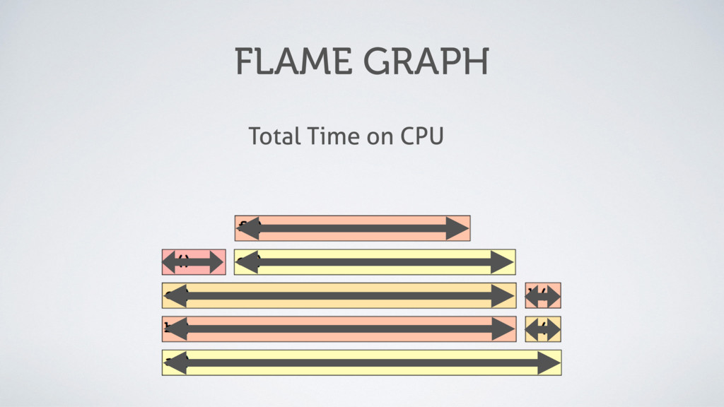 FLAME GRAPH Total Time on CPU