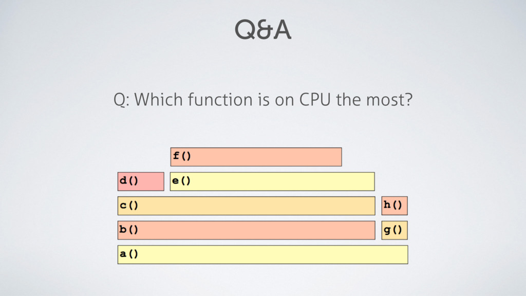 Q&A Q: Which function is on CPU the most?