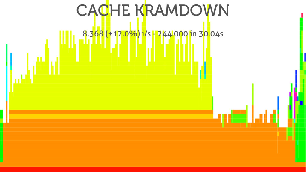 CACHE KRAMDOWN 8.368 (±12.0%) i/s - 244.000 in ...