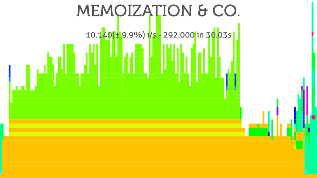 MEMOIZATION & CO. 10.140(± 9.9%) i/s - 292.000 ...